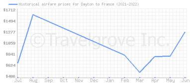 Price overview for flights from Dayton to France
