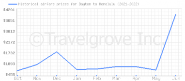Price overview for flights from Dayton to Honolulu