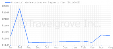 Price overview for flights from Dayton to Kiev