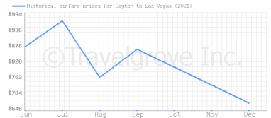 Price overview for flights from Dayton to Las Vegas