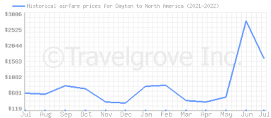 Price overview for flights from Dayton to North America