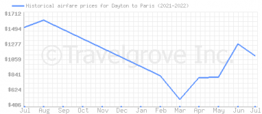 Price overview for flights from Dayton to Paris