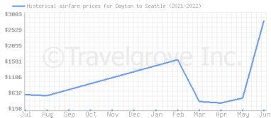 Price overview for flights from Dayton to Seattle