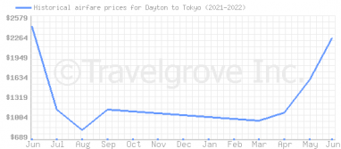 Price overview for flights from Dayton to Tokyo