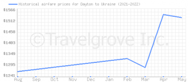 Price overview for flights from Dayton to Ukraine