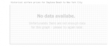 Price overview for flights from Daytona Beach to New York City