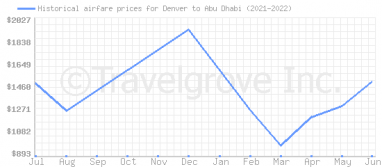 Price overview for flights from Denver to Abu Dhabi