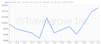 Price overview for flights from Denver to Africa