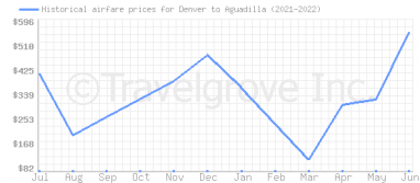 Price overview for flights from Denver to Aguadilla