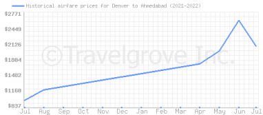 Price overview for flights from Denver to Ahmedabad