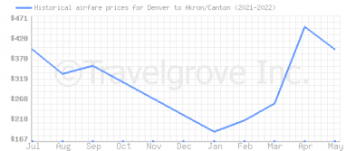 Price overview for flights from Denver to Akron/Canton