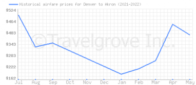 Price overview for flights from Denver to Akron