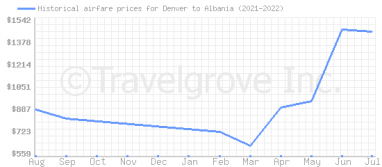 Price overview for flights from Denver to Albania
