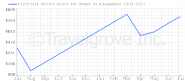 Price overview for flights from Denver to Albuquerque