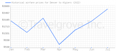 Price overview for flights from Denver to Algiers