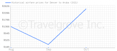 Price overview for flights from Denver to Aruba