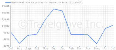 Price overview for flights from Denver to Asia