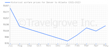 Price overview for flights from Denver to Atlanta