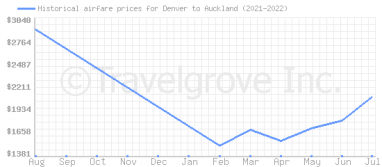 Price overview for flights from Denver to Auckland