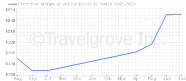 Price overview for flights from Denver to Austin