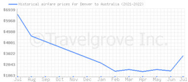 Price overview for flights from Denver to Australia
