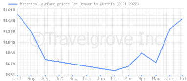 Price overview for flights from Denver to Austria