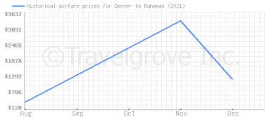 Price overview for flights from Denver to Bahamas
