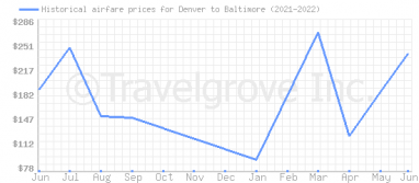 Price overview for flights from Denver to Baltimore