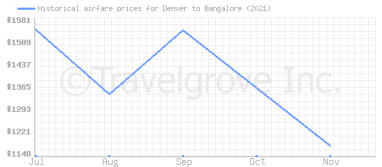 Price overview for flights from Denver to Bangalore