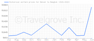 Price overview for flights from Denver to Bangkok