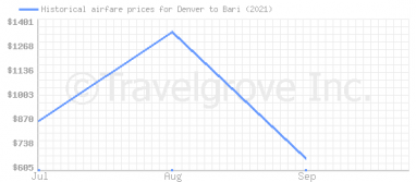 Price overview for flights from Denver to Bari
