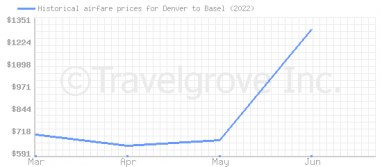 Price overview for flights from Denver to Basel