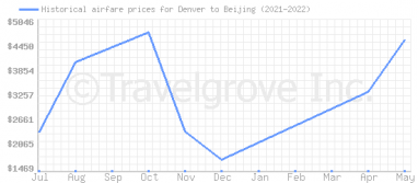 Price overview for flights from Denver to Beijing
