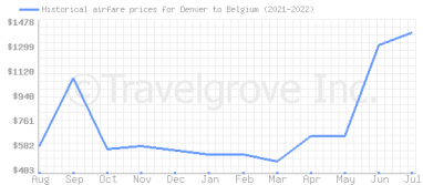 Price overview for flights from Denver to Belgium