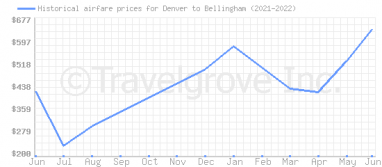Price overview for flights from Denver to Bellingham
