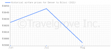 Price overview for flights from Denver to Biloxi