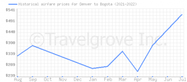 Price overview for flights from Denver to Bogota