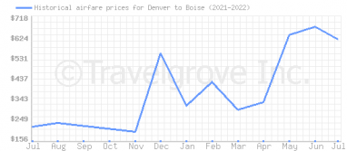 Price overview for flights from Denver to Boise