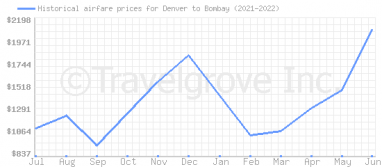 Price overview for flights from Denver to Bombay