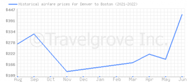 Price overview for flights from Denver to Boston