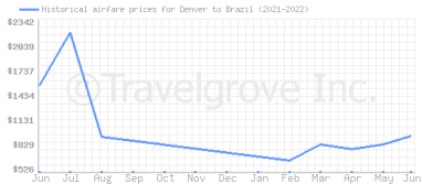 Price overview for flights from Denver to Brazil