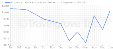 Price overview for flights from Denver to Bridgetown