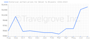 Price overview for flights from Denver to Brussels