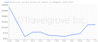 Price overview for flights from Denver to Budapest