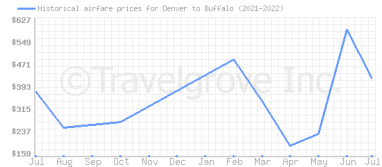 Price overview for flights from Denver to Buffalo
