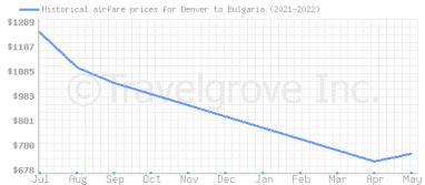 Price overview for flights from Denver to Bulgaria