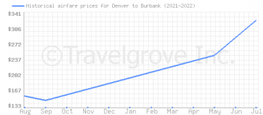 Price overview for flights from Denver to Burbank
