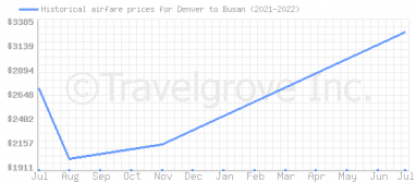 Price overview for flights from Denver to Busan