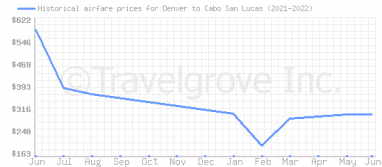 Price overview for flights from Denver to Cabo San Lucas