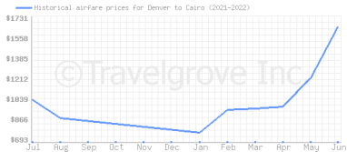 Price overview for flights from Denver to Cairo